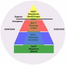 Ekklesiologiese model