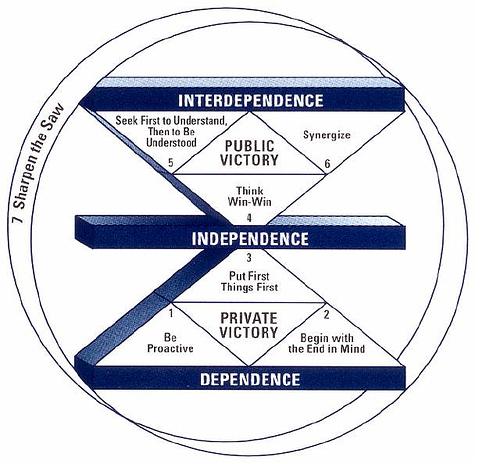 7-habits-model